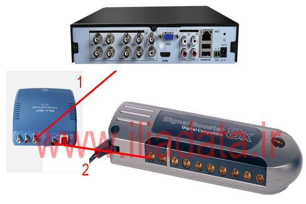 نحوه اتصال دوربین مدار بسته به آنتن مرکزی