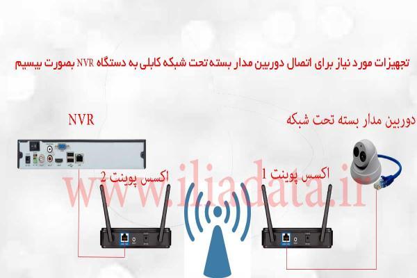 نصب دوربین مدار بسته تحت شبکه با اکسس پوینت