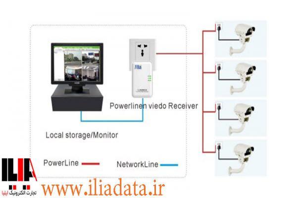 دوربین مدار بسته تحت شبکه Plc