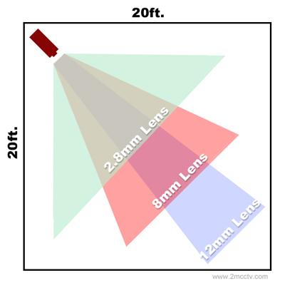 مزيت استفاده از لنز وريفوكال در دوربين مدار بسته