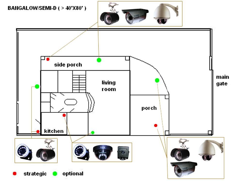 طراحي پلان نصب دوربين مدار بسته
