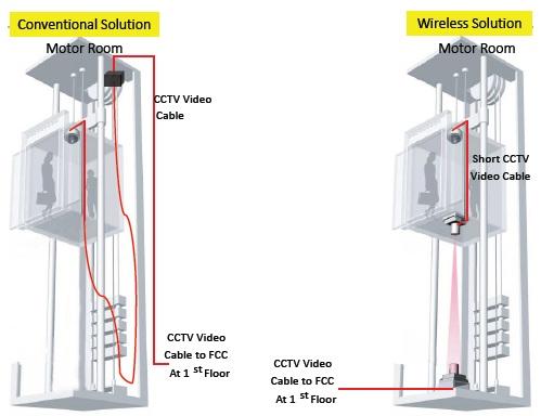 اشتباهات رایج نصب دوربین مدار بسته آسانسور