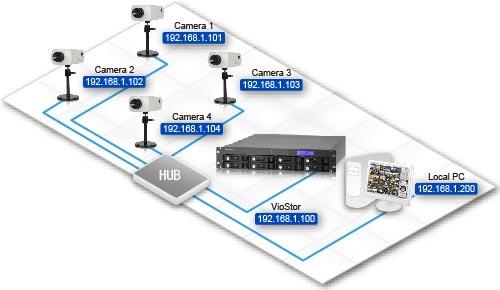 محاسبات پهنای باند دوربین مدار بسته تحت شبکه