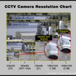 باورهای غلط در مورد دوربین مداربسته