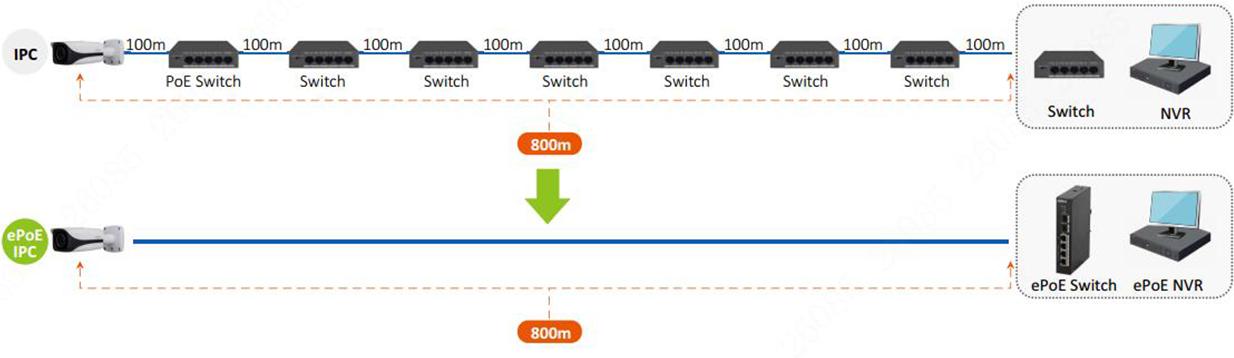 تکنولوژی ePOE در دوربین مداربسته تحت شبکه داهوا